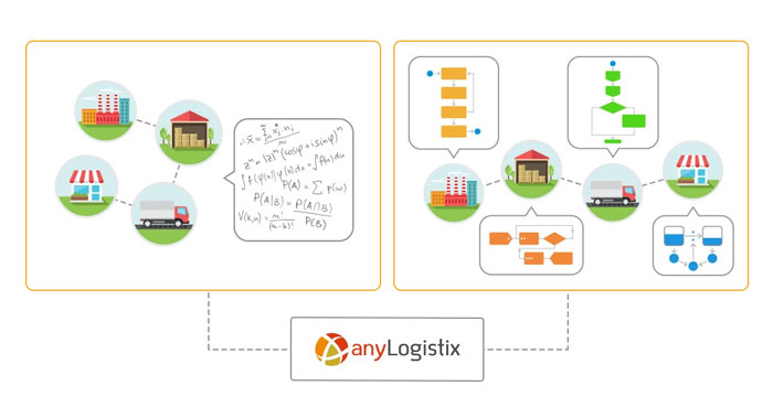 anyLogistix Supply Chain Software