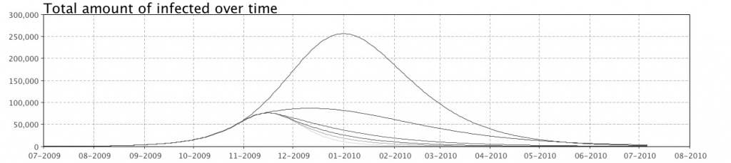 Graphs displaying results from previous simulation runs are shown at the lower half of the view displayed between runs.