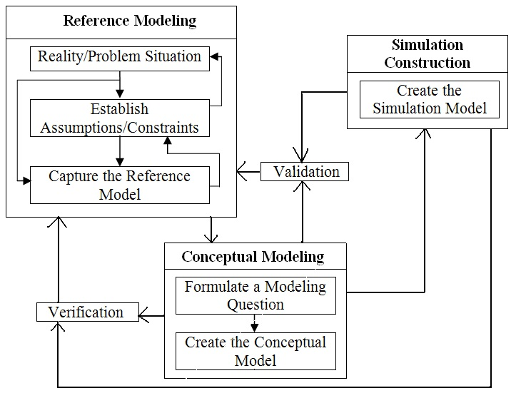 Overview of the Modeling and Simulation – System Development Framework