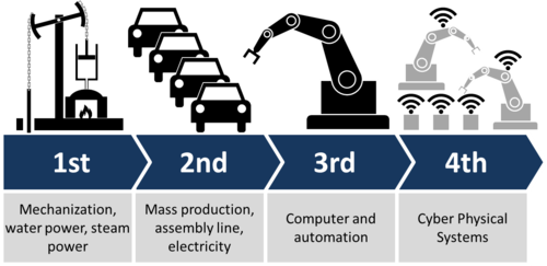 Fourth industrial era - Industry 4.0