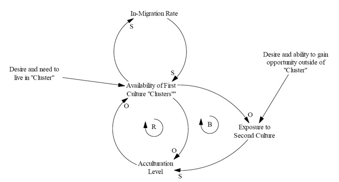 Causal Loop Diagram of System Hypothesis
