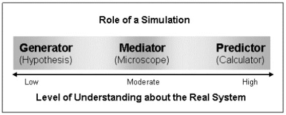Role of a Simulation